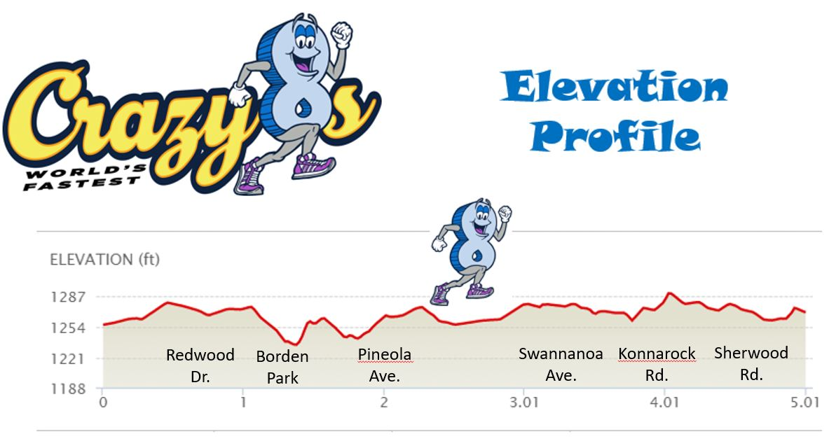 Crazy 8s 8K Course Map New Elevation Profile